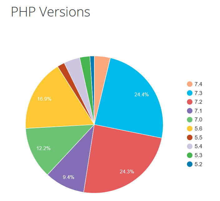 php version stats